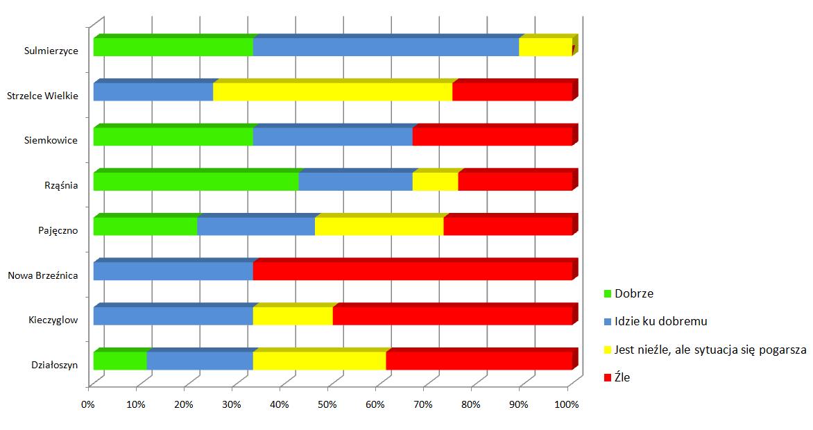 wykres-ocena-gmin