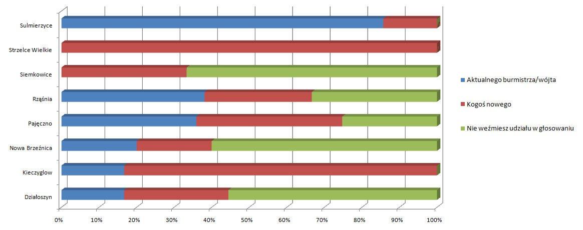 wykres-wybory-burmistrza-wojta